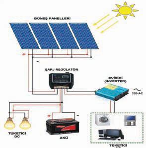 solar enerji sistemleri paket